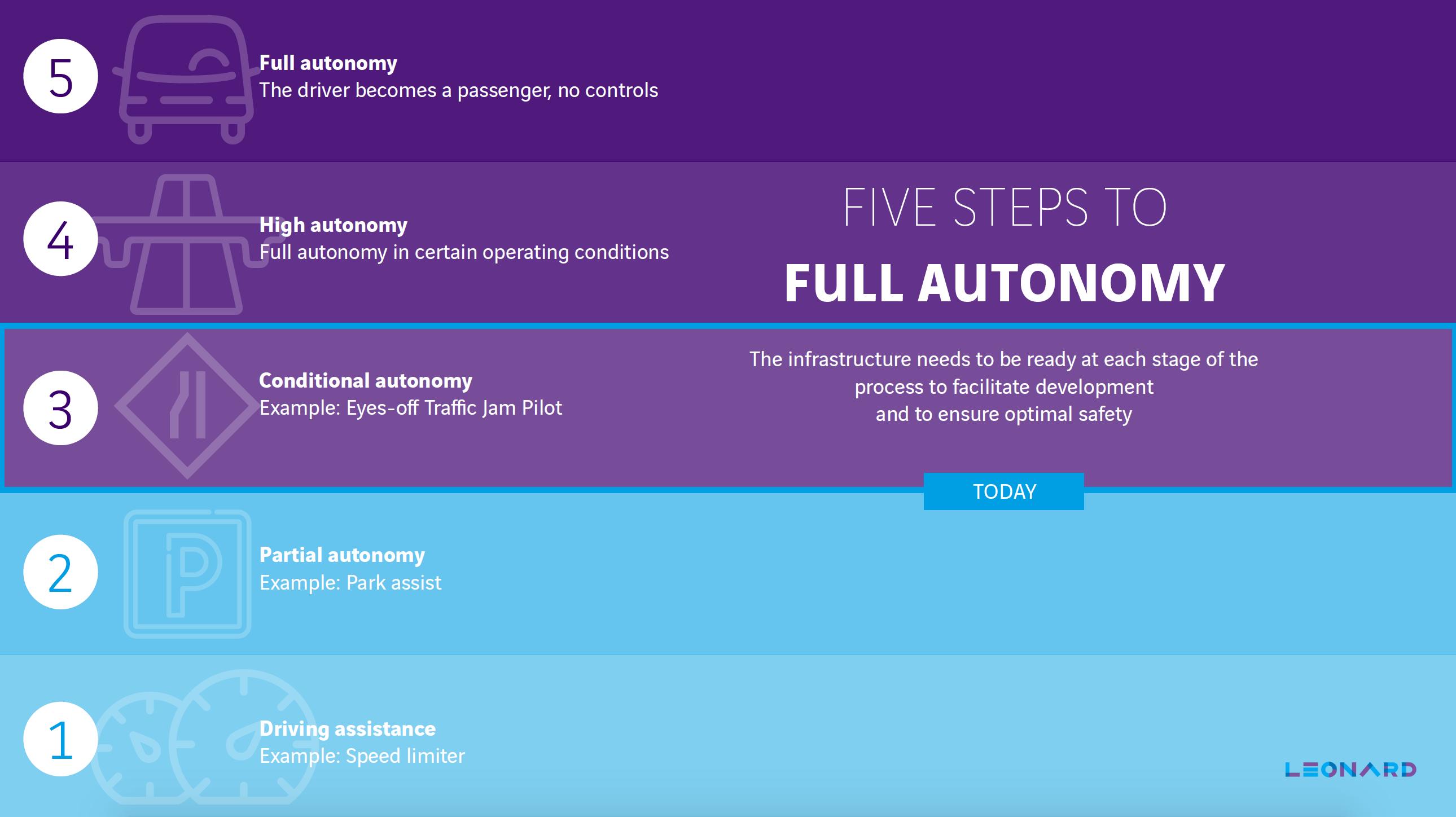 Autonomous levels AV